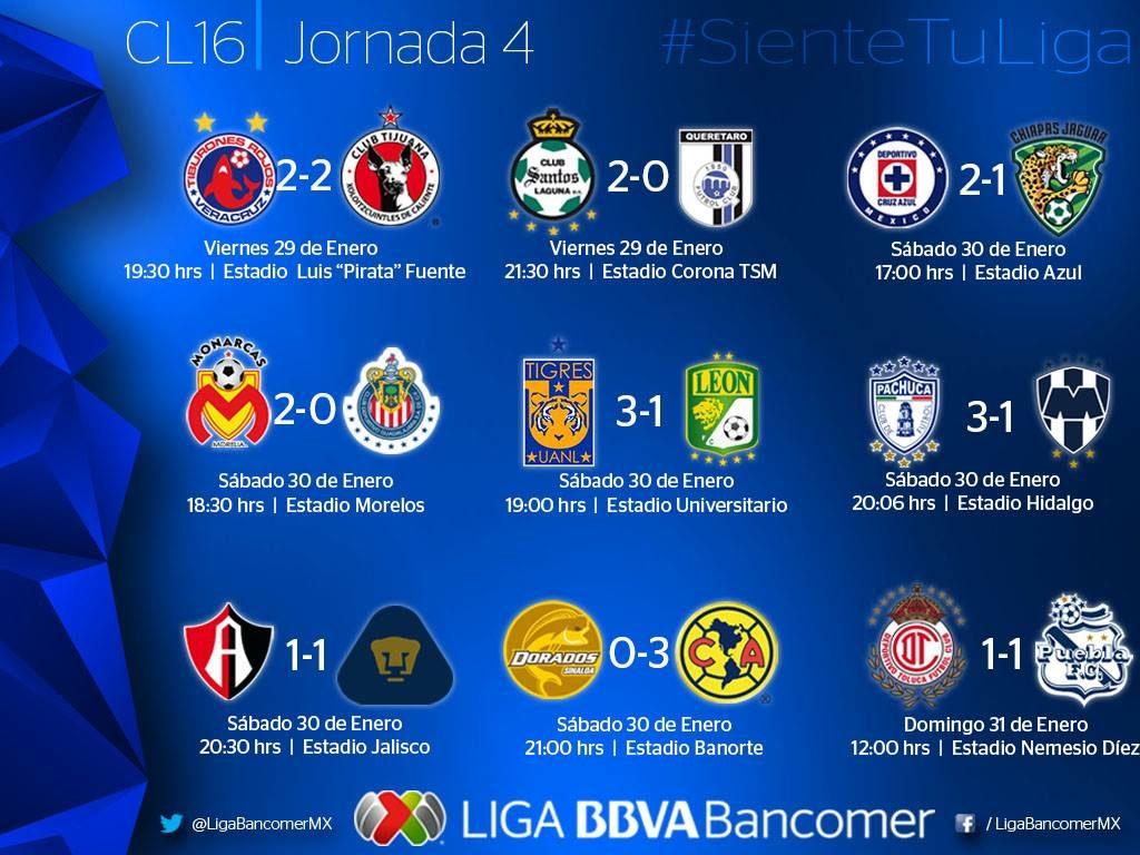 Un tuzo en la cima, un pez en el fondo, así la cuarta jornada de la Liga MX
