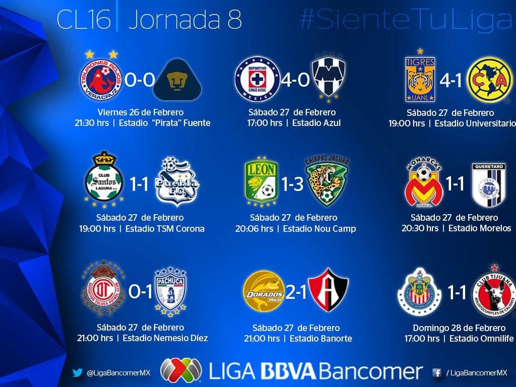Dos goleadas, el Gran Pez gana y Chivas vuelve a empatar