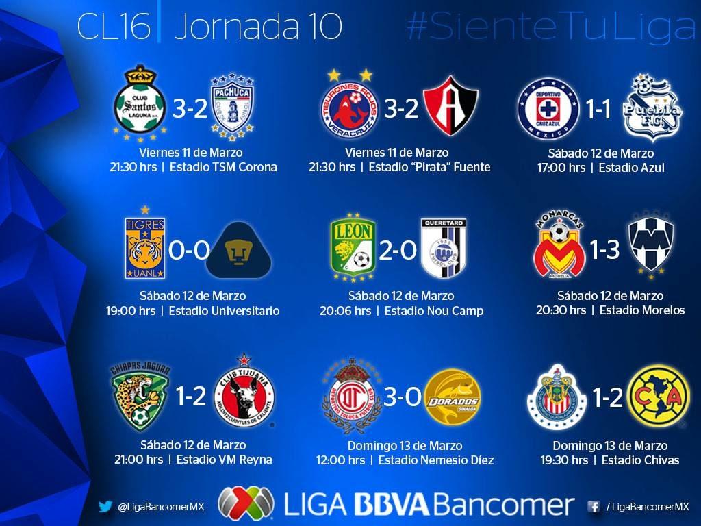 Monterrey, más líder que nunca; Chivas, ¿gana perdiendo? Veracruz rompe la sequía