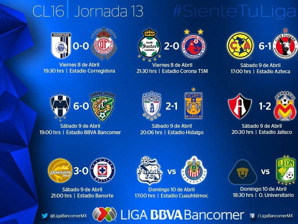 Chivas confirma su buen momento; Monterrey y América golean