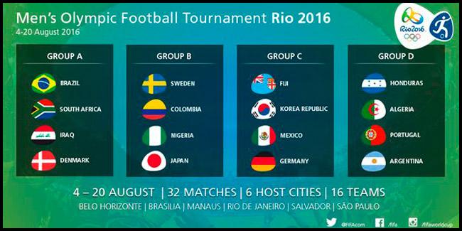 Grupos  Juegos Olímpicos 2016